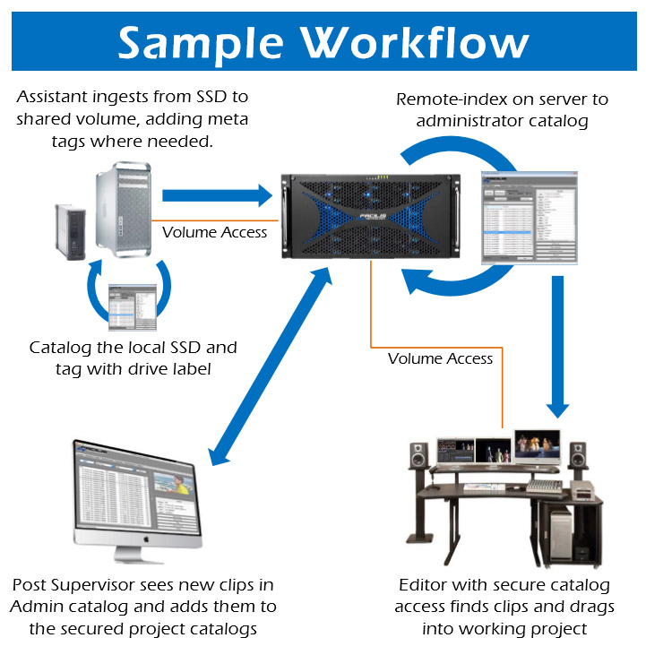 ft-workflow
